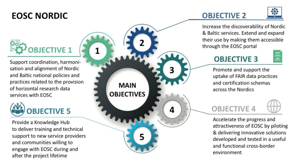 EOSC Nordic Five Objectives (read the following paragraphs)