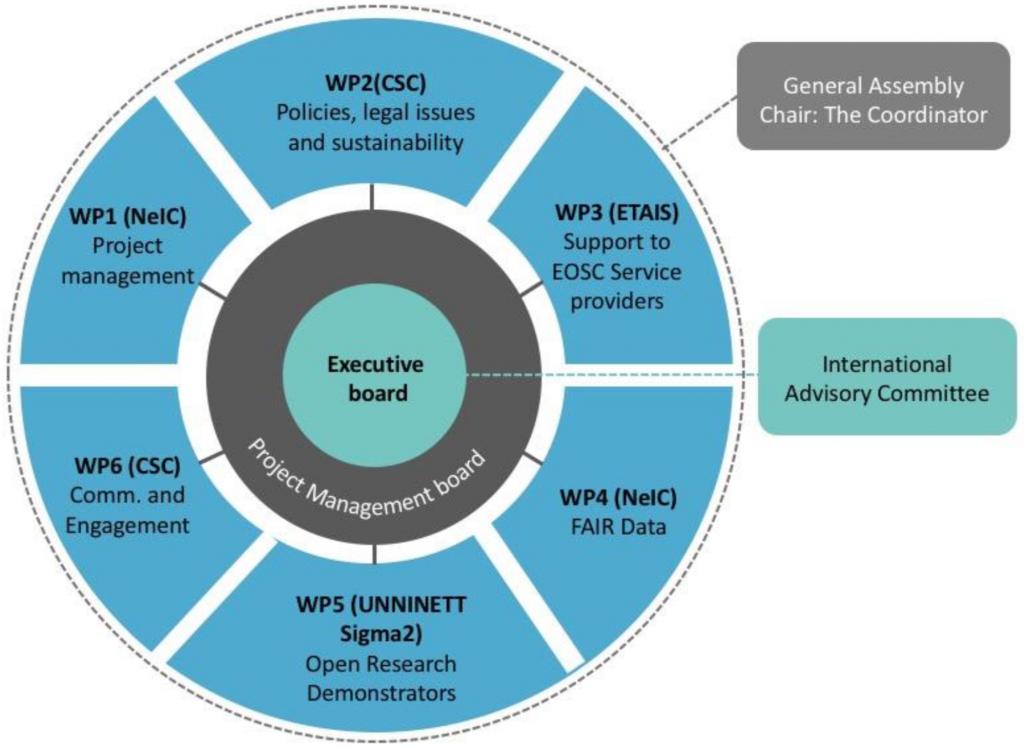 EOSC-Nordic organisational diagram