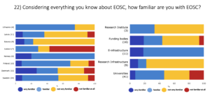 Familiar with EOSC